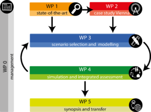 Figure showing how workpackages relate to each other: WP0 lasts for the whole project, WP1 influences WP2 and WP3, WP2 influences WP3. WP3 and WP4 influence and interact with each other. WP4 influences WP5.
